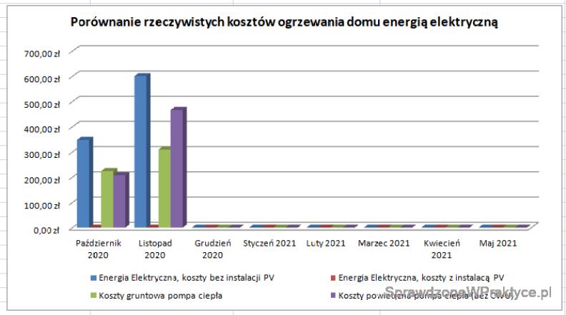 Wykres kosztów ogrzewania domu energią elektryczną + PV listopad 2020