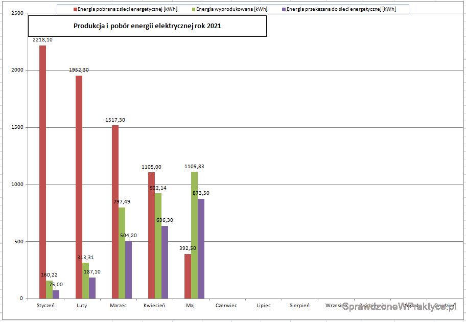 Ilość energii elektrycznej wyprodukowanej przez instalację fotowoltaiczną, maj 2021 r. - wykres