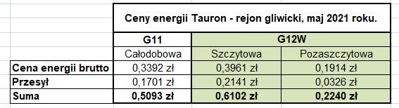 Cennik Tauron G11 i G12w
