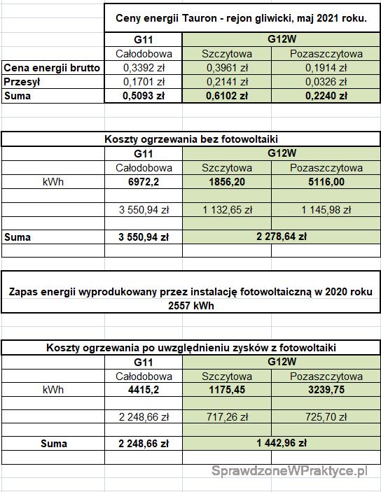 Koszty ogrzewania domu energią elektryczną, podsumowanie sezonu 2020_2021