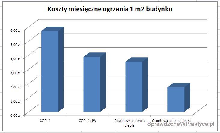 Podsumowanie porównania kosztów ogrzewania - wykres