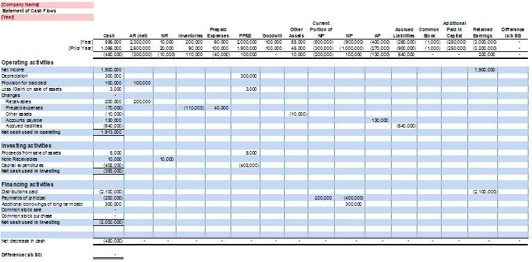 cash flow schedule template - statement of cash flows free excel template