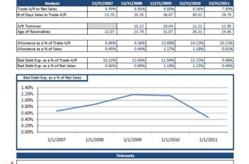 Accounts receivable analysis