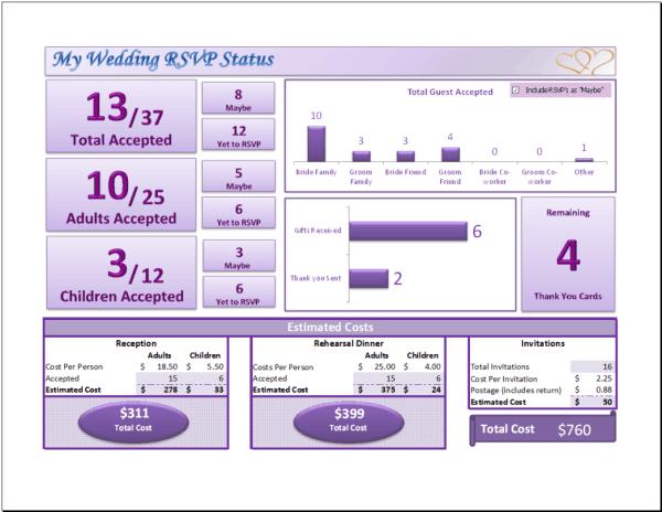 Wedding RSVP Dashboard