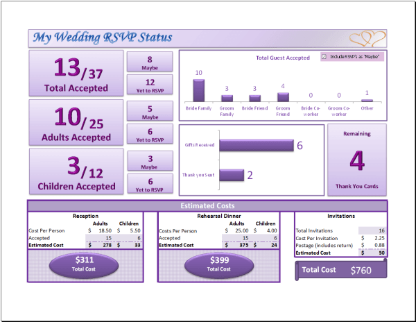 Wedding RSVP Dashboard