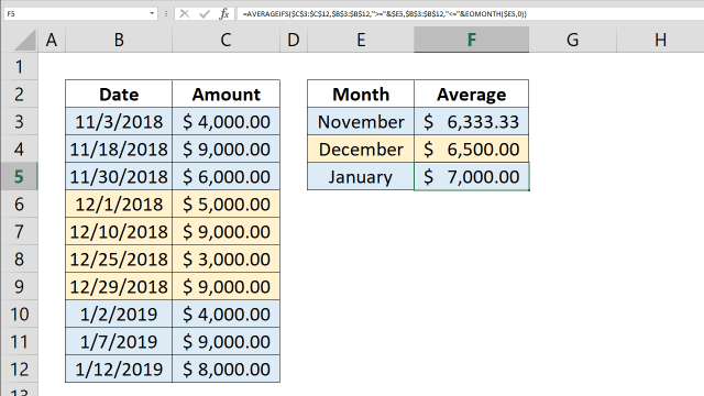 How to calculate monthly averages using AVERAGEIFS and EOMONTH