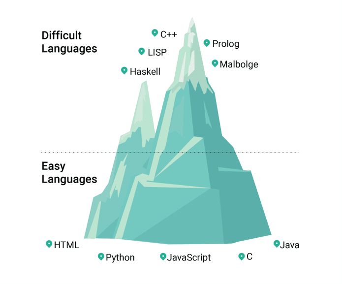 Top 5 Easiest And Top 5 Hardest Programming Languages To Learn