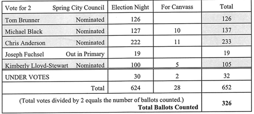 Canvass: Primary 2017