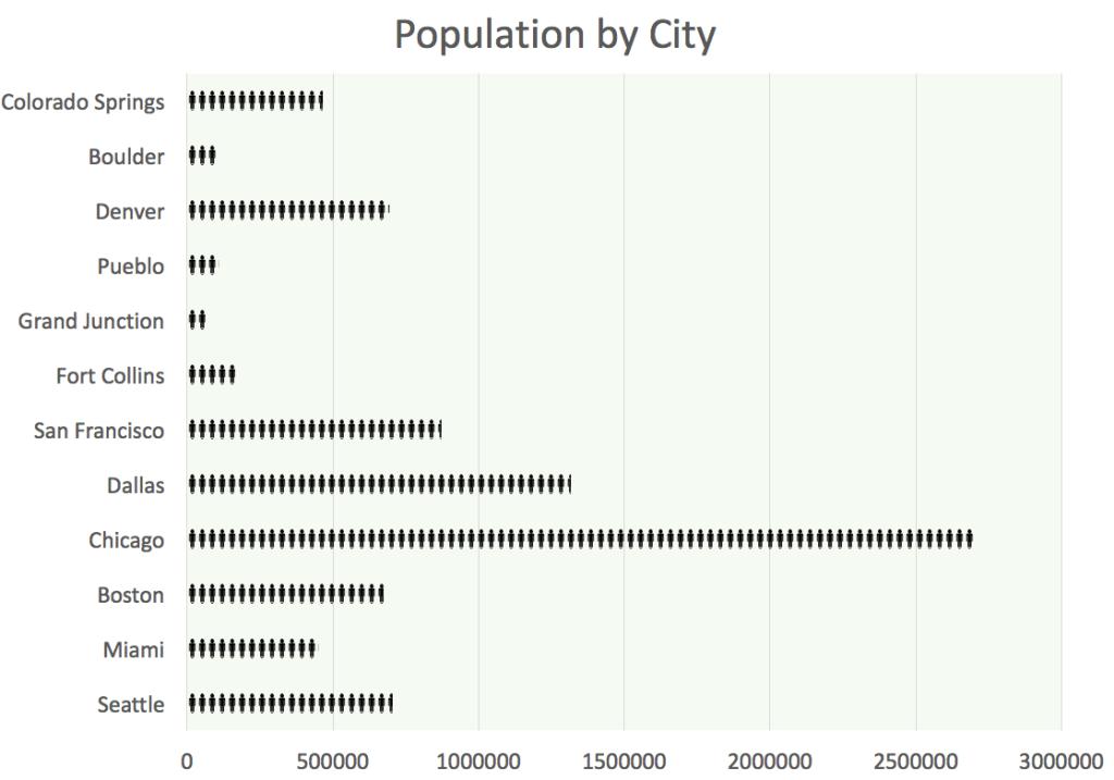 Population of Colorado Springs