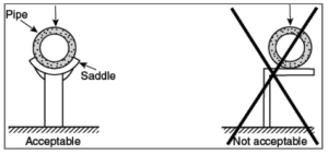 Figure 2 – Acceptable Axial Loading and Unacceptable Loading. Reprinted with permission from NFPA 13-2016, Automatic Sprinkler Systems Handbook, Copyright © 2015, National Fire Protection Association, Quincy, MA. This reprinted material is not the complete and official position of the NFPA on the referenced subject, which is represented only by the standard in its entirety.