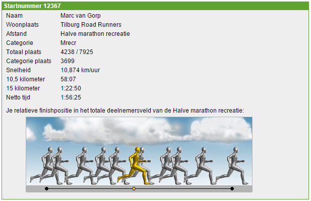Marc-Egmond-Uitslag