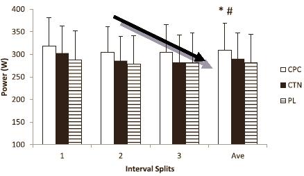 Interval-Splits-Time