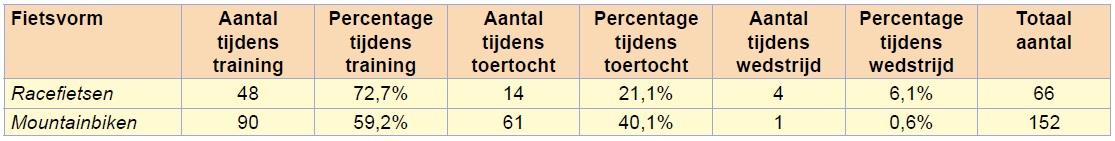 Tabel 3 Aantal plotseling ontstane blessures tijdens training, toertocht en wedstrijd