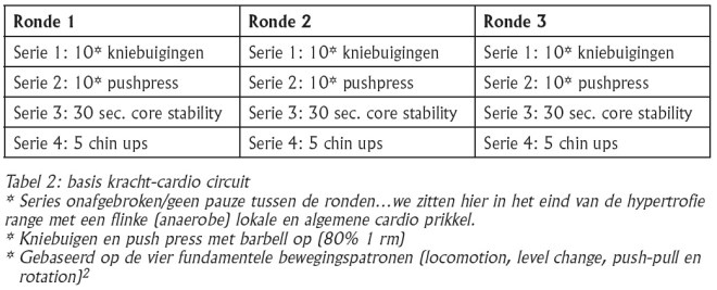 Circuittraining-Tabel2