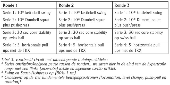 Circuittraining-Tabel3