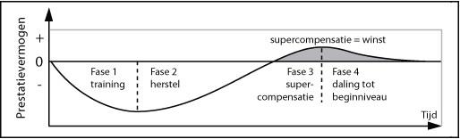 Supercompensatie-Herstel