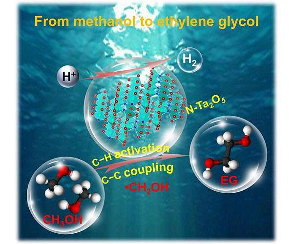 Solar energy-driven sustainable process for synthesis of ethylene glycol from methanol