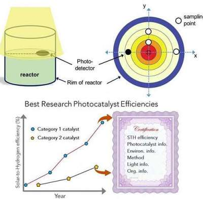 Establishment testing standards for particulate photocatalysts in solar fuel production proposed