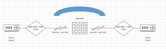 Ilustración del trabajo de stunnel + OpenVPN
