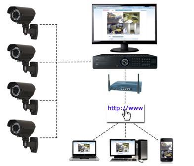 CCTV small