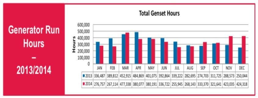 total genset hours
