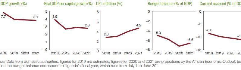 Spotlight: Uganda's Economy On Mild Recovery Amid COVID-19