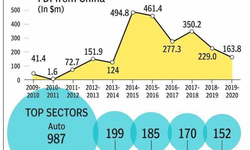 China Overtakes US As World's Foreign Direct Investment Top Spot