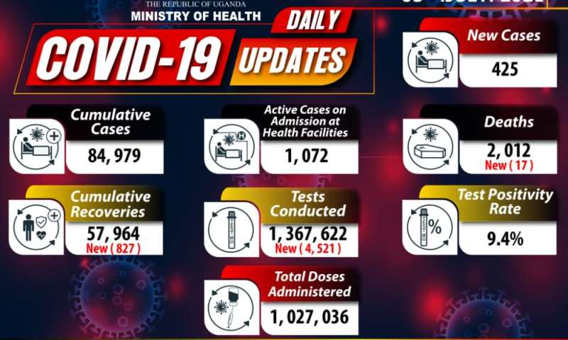 Uganda's Covid-19 Deaths Exceed 2,000 As Total Cases Escalate To 84,979