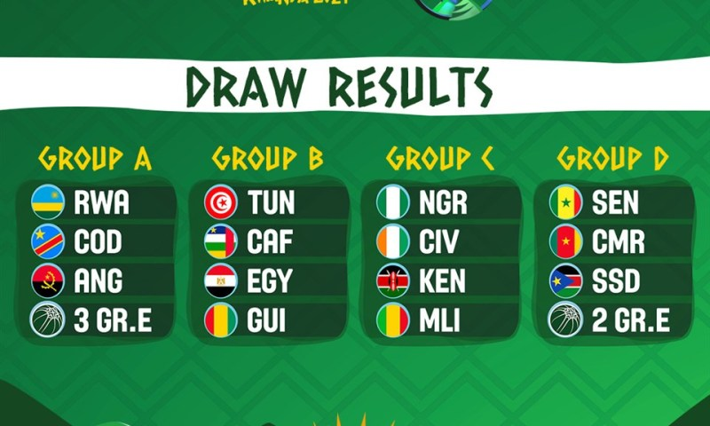 2021 AfroBasket Battle 'Catches Fire' As Uganda Slaughters Morocco, Quarter Final Slots Announced