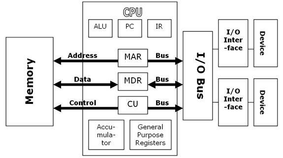 Kết quả hình ảnh cho computer system diagram