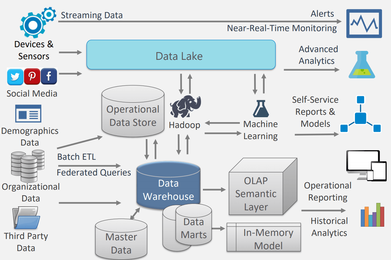 What Is A Cloud Data Warehouse Sql Hammer Sql Hammer