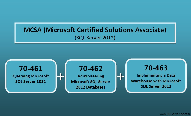 Database Certification Path Sql Server 2012