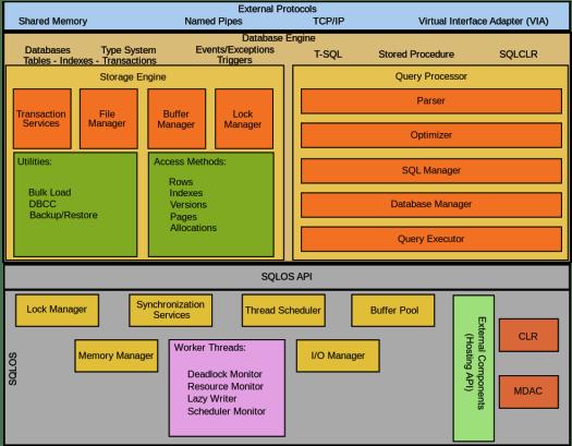 What is SQL Server - SQL Server Architecture