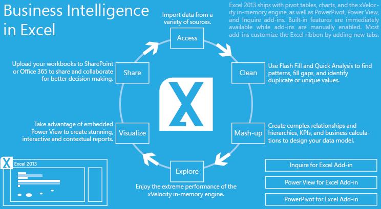 Microsoft Business Intelligence Poster