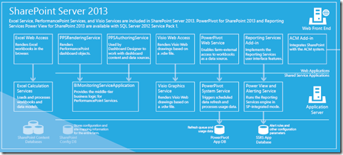 Business Intelligence SharePoint Server 2013
