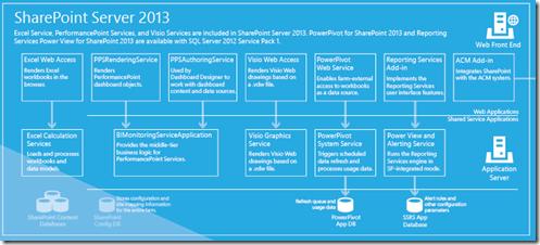 Business Intelligence SharePoint Server 2013