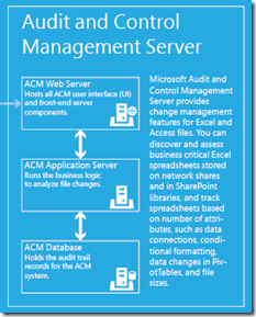 Audit and Control Management Server