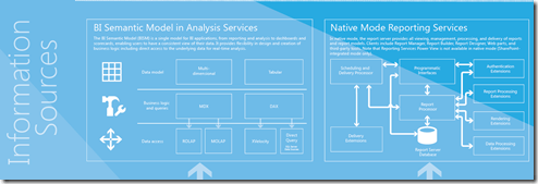 Business Intelligence Information Sources