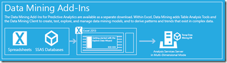 Business Intelligence Data Mining Add-Ins