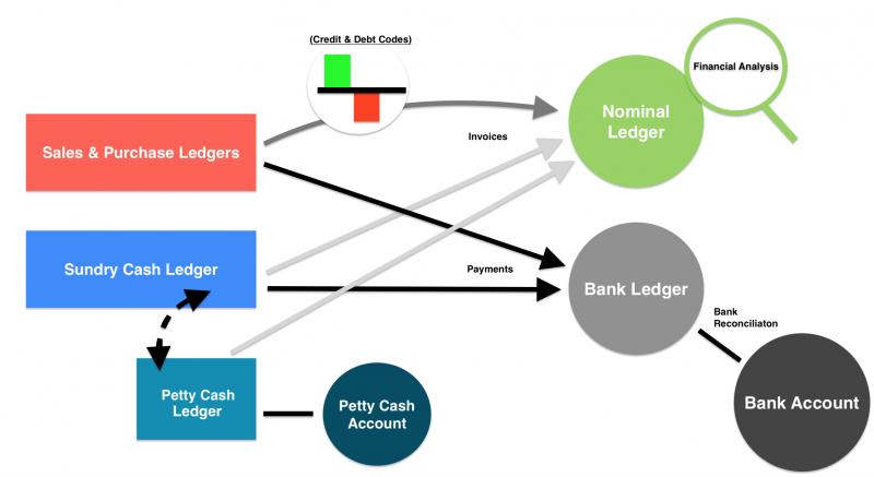 Understanding Ledgers