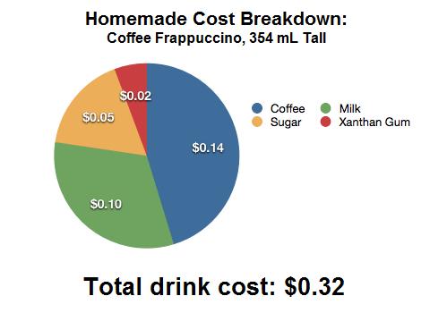 starbucks frappuccino cost
