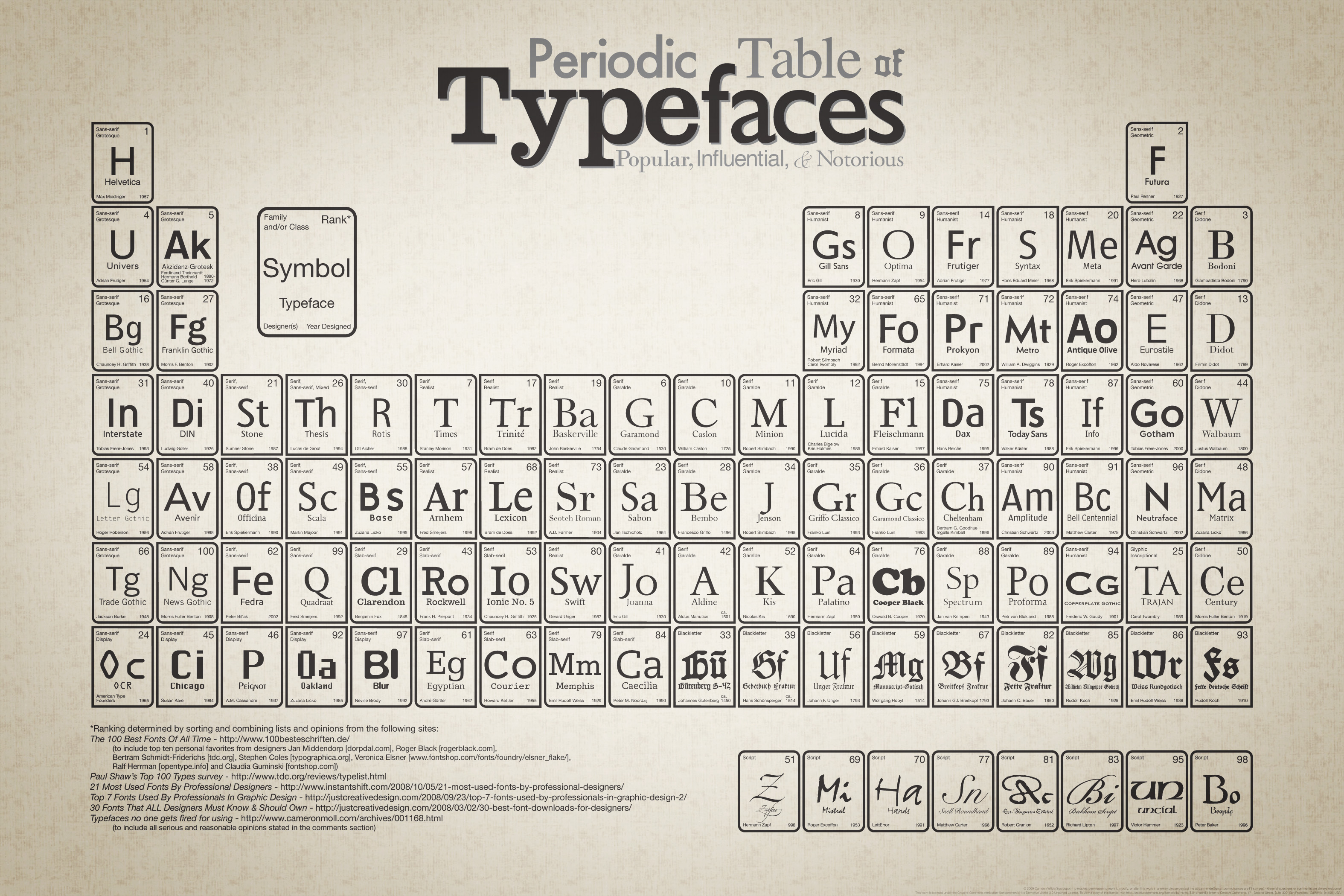 https://i2.wp.com/www.squidspot.com/Periodic_Table_of_Typefaces/Periodic_Table_of_Typefaces_large.jpg