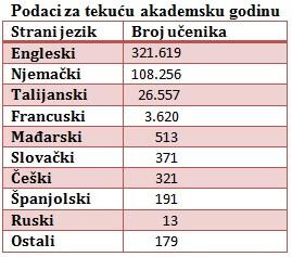 Francuski u Hrvatskoj uči manje od jedan posto školaraca