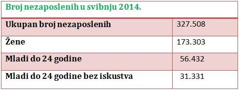 U zadnja dva mjeseca zaposleno 50 tisuća Hrvata!