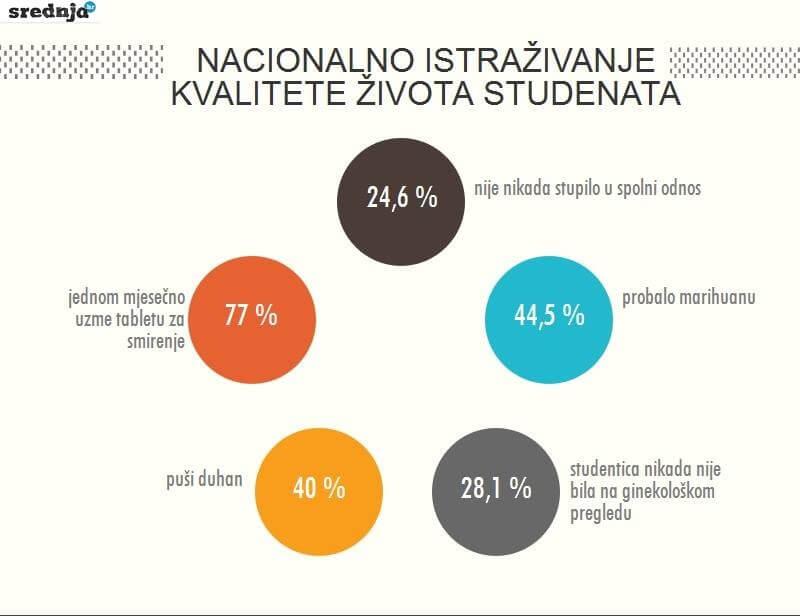 Polovica hrvatskih studenata zapalilo džoint, a četvrtina ih se nikada nije seksala