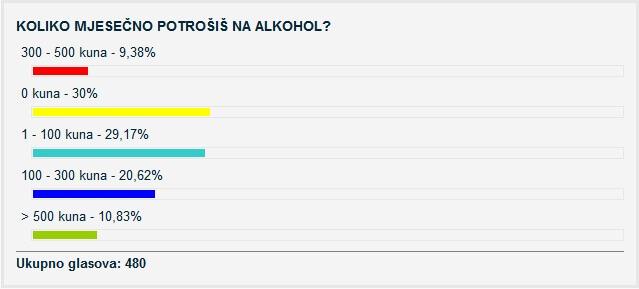 Anketa pokazala da trećina mladih mjesečni džeparac uopće ne troši na alkohol