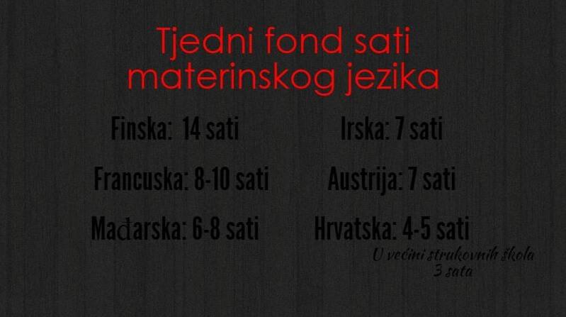 Hrvatski učenici imaju najmanju satnicu materinskog jezika u Europi