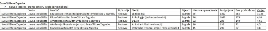 Sveuciliste U Zagrebu Objavilo Upisne Kvote Za 2020 21 Mjesta Je Nesto Vise A Doslo Je