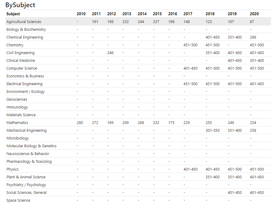 NTU Ranking