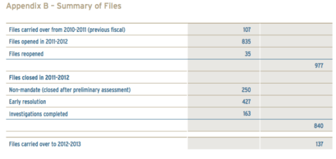 Taxpayers' Ombudsman file summaries 2011-2012
